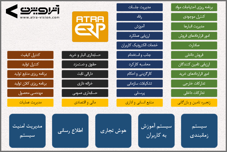 ATRA ERP modules 2017- A Multilingual International Iranian ERP System